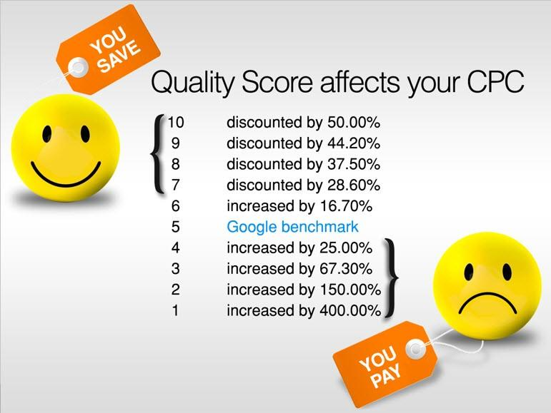 Low CTR strategy quality score impact on CPC