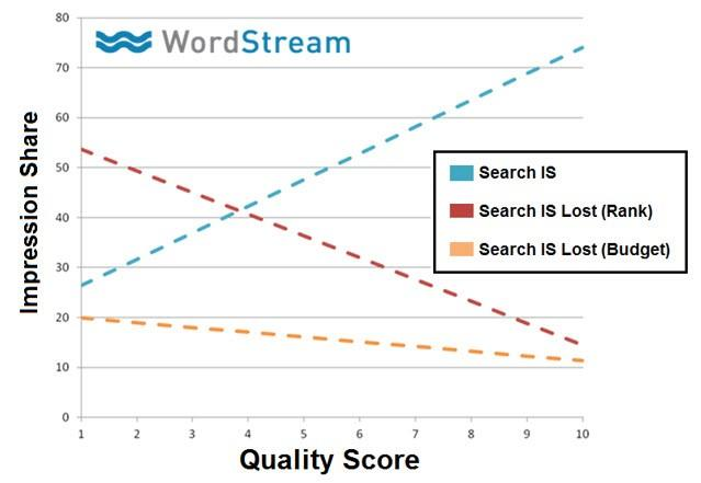 Low CTR strategy quality score impression share