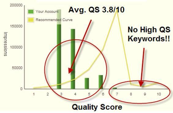 Low CTR strategy quality score keywords