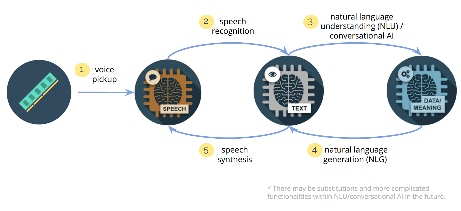 10 companies using machine learning in cool ways wordstream machine learning examples voice recognition a simplified five step diagram illustrating the key stages of a natural language processing system ccuart Choice Image