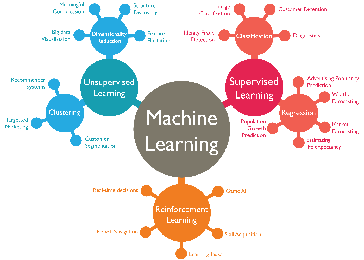 Machine learning diagram