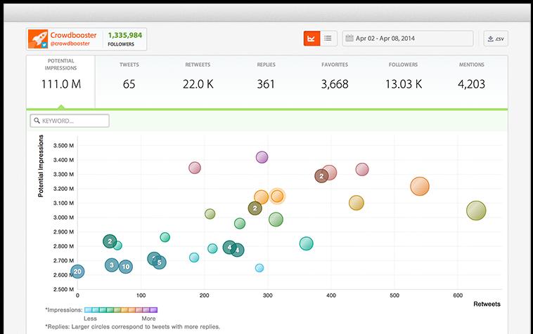 Marketing analysis tools Crowdbooster