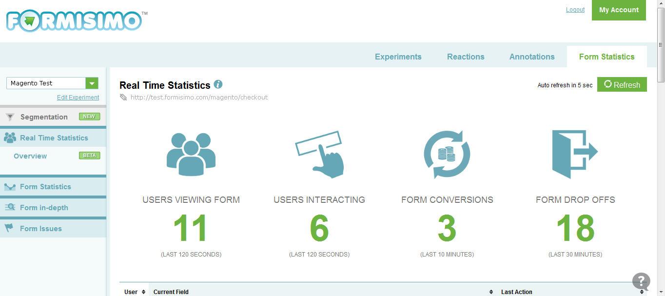 Marketing analysis tools Formisimo