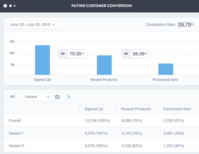 Marketing analysis tools Mixpanel