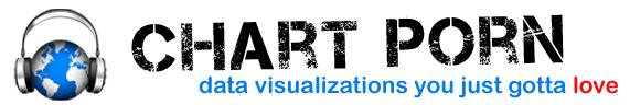 Marketing data ChartPorn logo