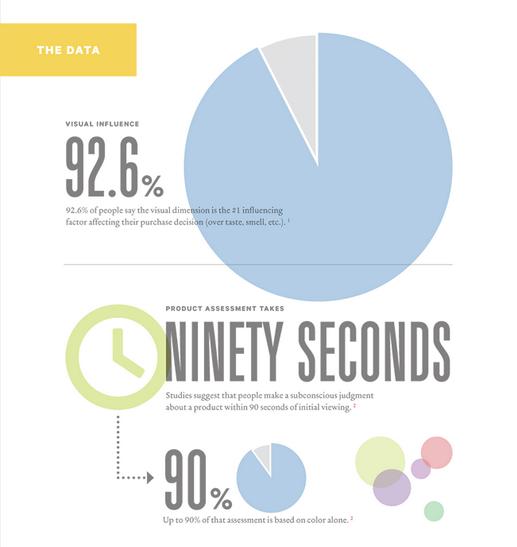 Marketing data KISSmetrics infographic