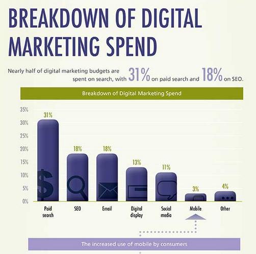 Marketing data MarketingProfs example