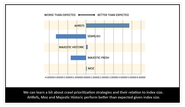 Marketing data Moz example