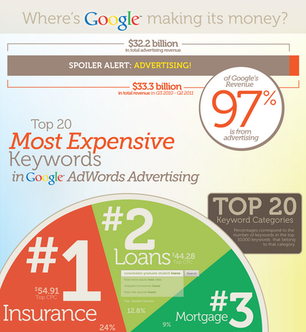 Marketing data WordStream infographic