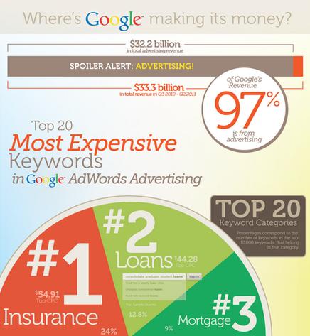 Marketing data WordStream infographic