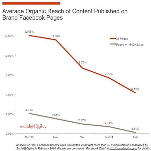Marketing metrics that need to die Facebook organic reach