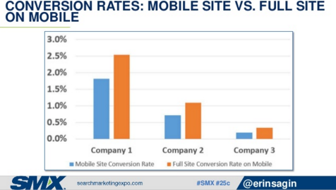 chart showing poor mobile conversion rates