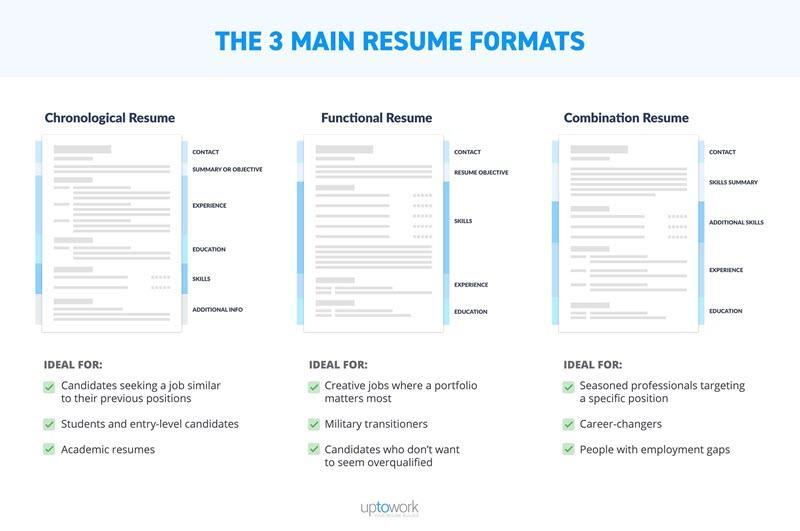 marketing resume formats