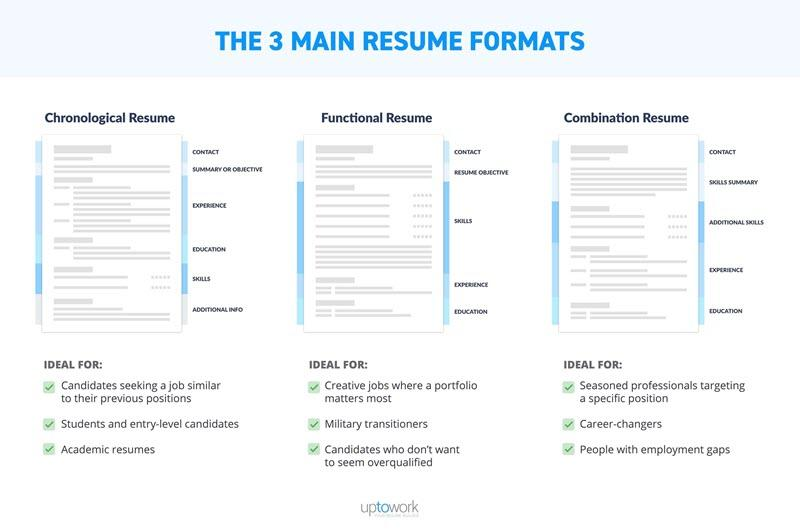 marketing resume formats