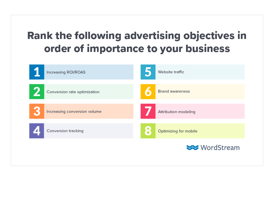 Online Advertising Landscape 2019 Objectives