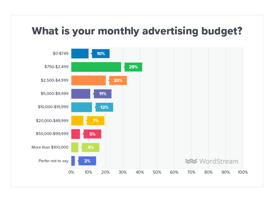 Online Advertising Landscape 2019 Monthly Budget