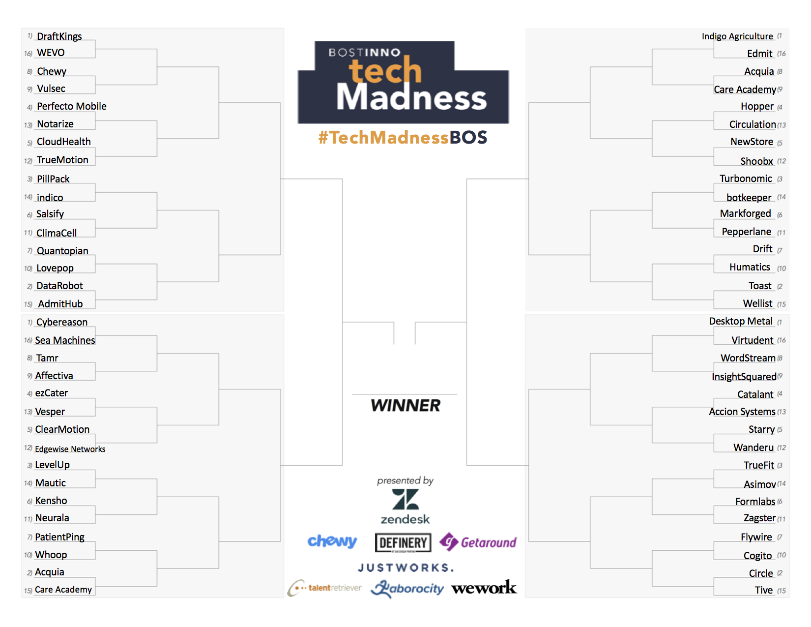 Bostinno Tech Madness 2018 Bracket Small