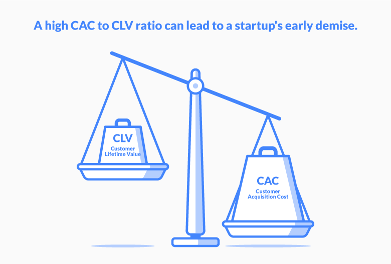 Customer Acquisition Cost (CAC) vs. Customer Lifetime Value (CLV)