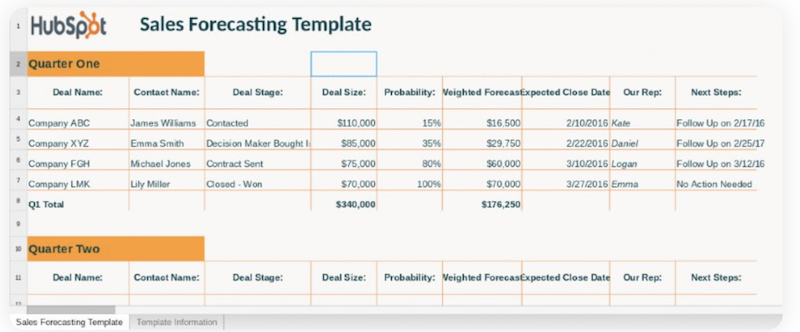 Deal-based Sales Forecast Template hubspot