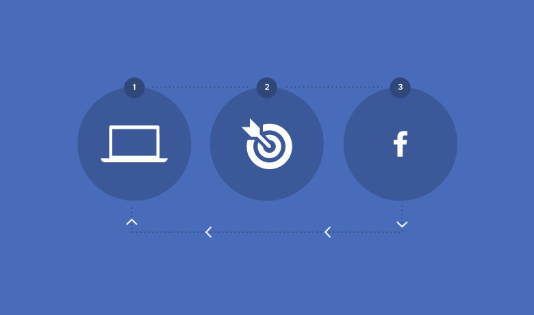 how to add advertisement in facebook