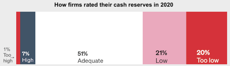 How firms rated their cash reserves in 2020