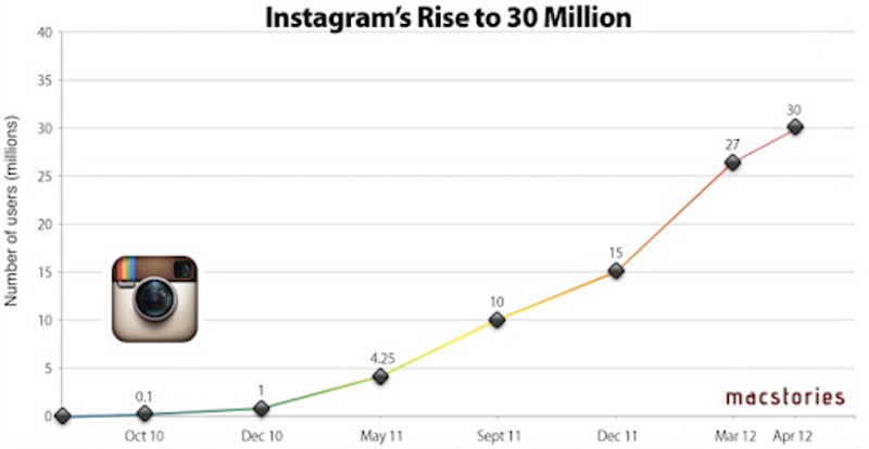 Instagram-demographics-that-matter-to-social-media-marketers-in-2021-instagram-rise-to-30-million