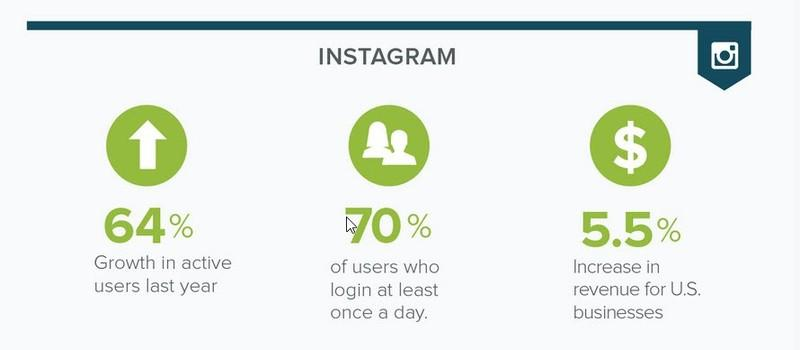 instagram-use-stats
