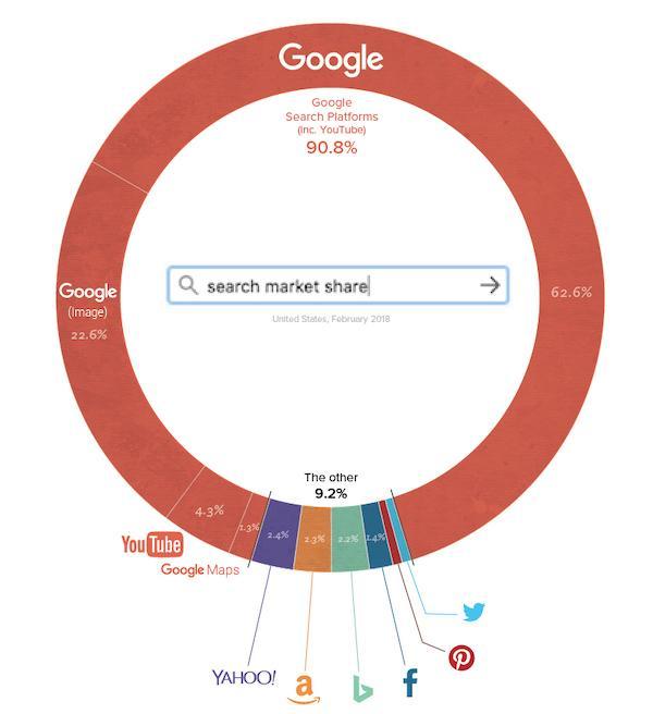 lSI keywords search market share google
