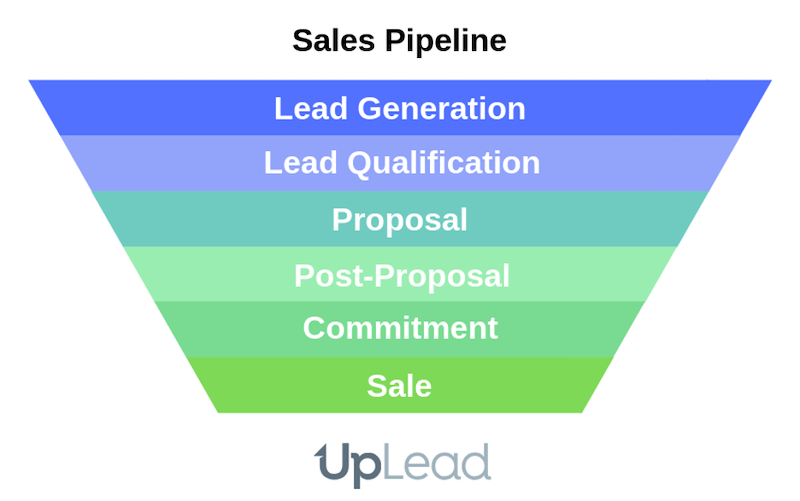 Map Your Sales Pipeline And Process