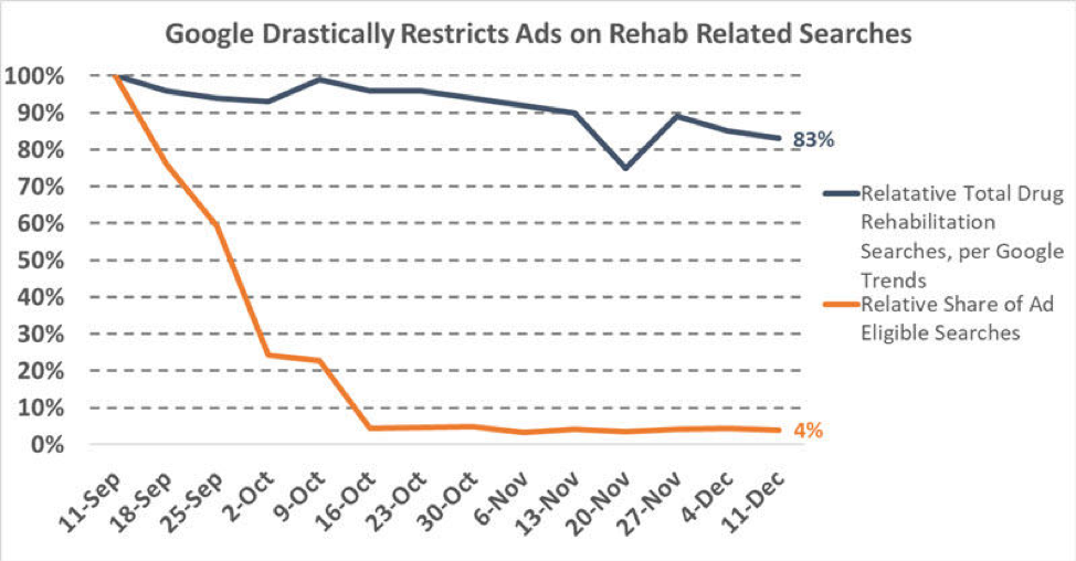 PPC Ad Restrictions on Rehab Related Searches on Google
