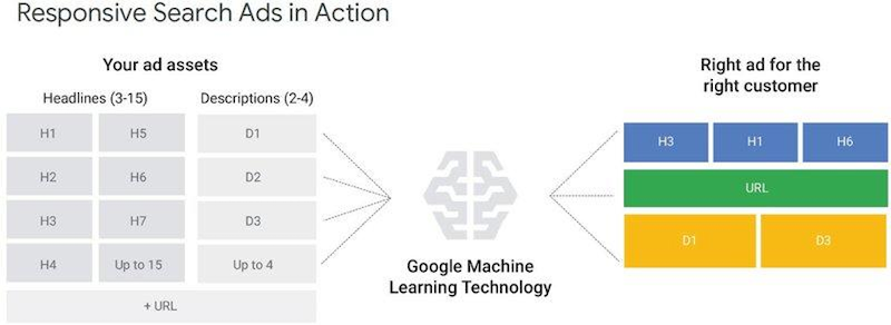 RSA-google-ads-default-machine-learning