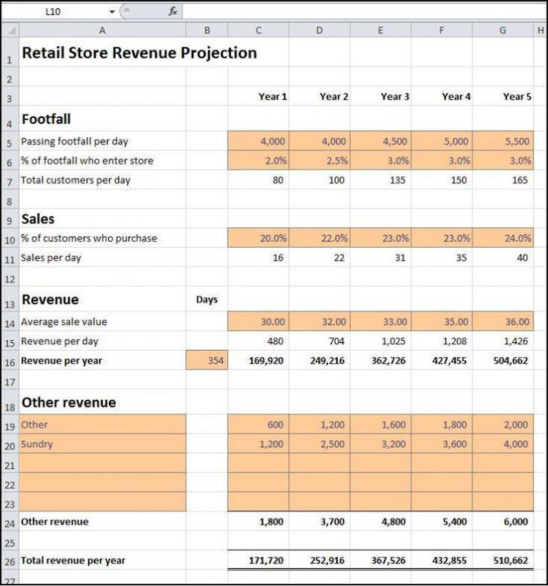 Retail Sales Forecast Template From Plan Projections