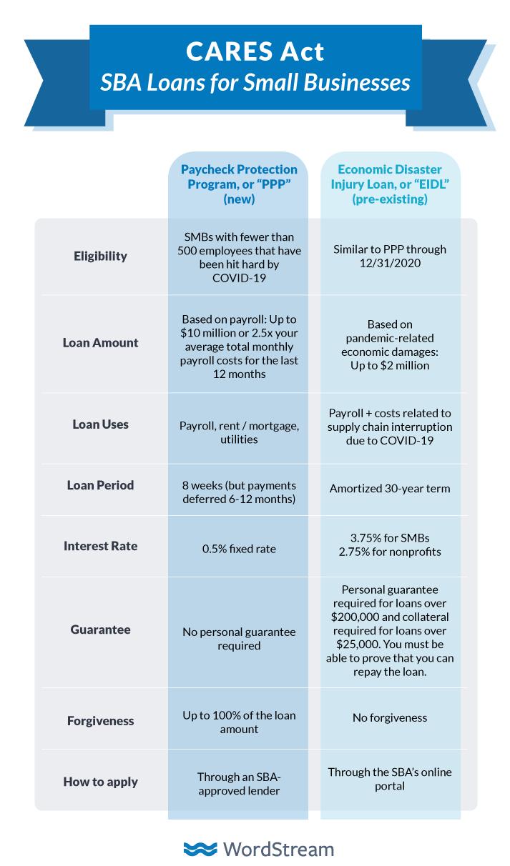 PPP与SBA贷款
