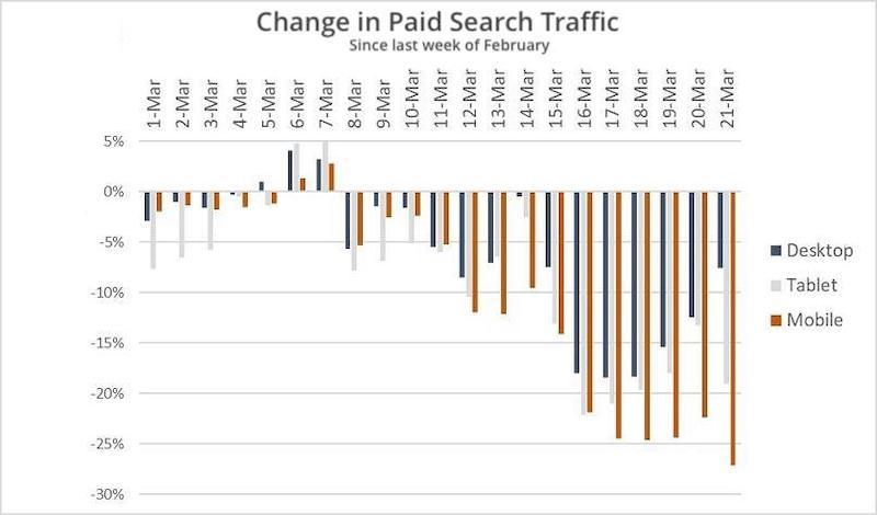 SEO important for SMB during COVID search ad traffic decline