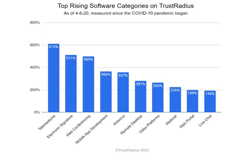saas businesses likely to thrive in a post-covid world trustradius