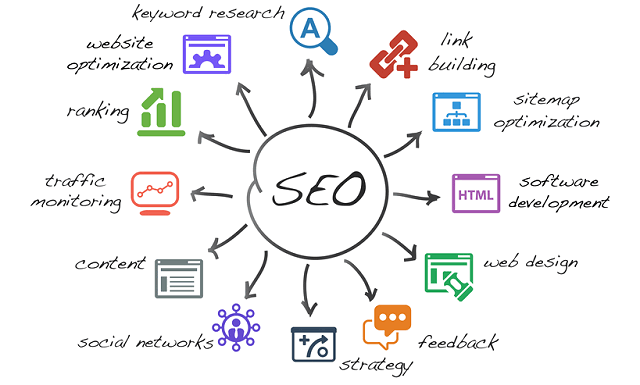 small business SEO services multiple strategies
