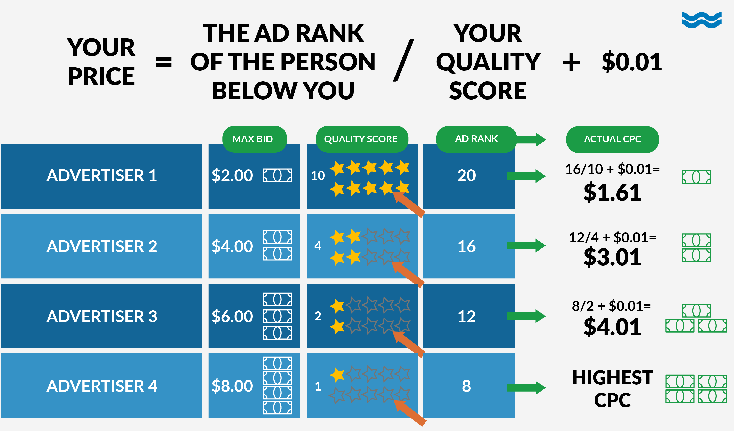 How to calculate ad rank in Google auction