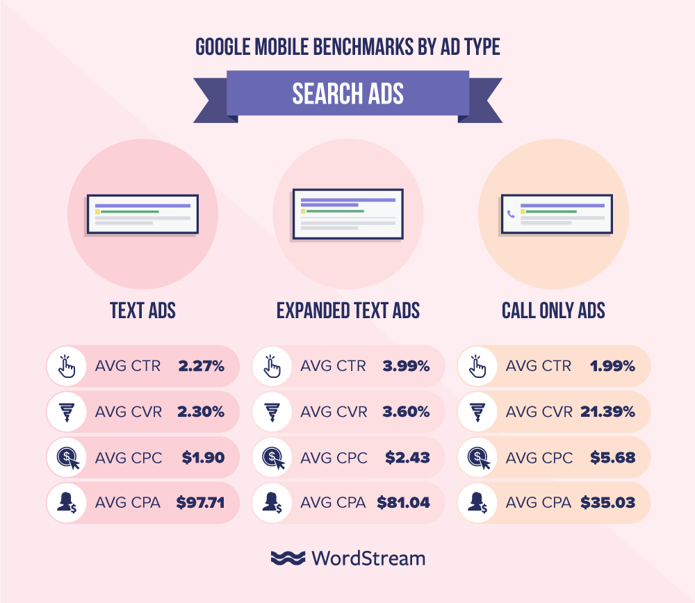 Google mobile benchmarks by search ad type