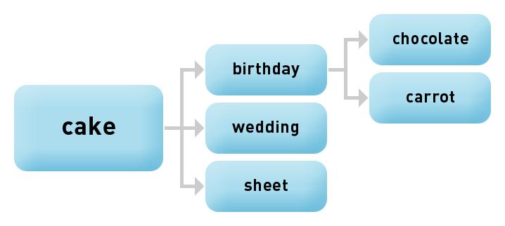 keyword-grouping-microsoft-adcenter