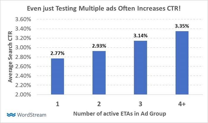 adding one more eta to an ad group can impact ctr significantly
