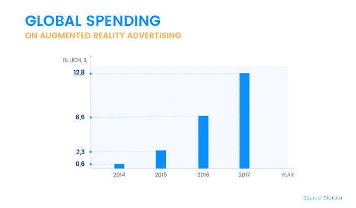 ar-spending-advertising-statistics