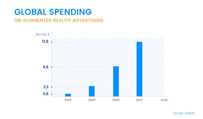 ar-spending-advertising-statistics