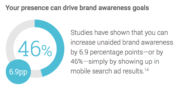 brand-awareness-advertising-statistics