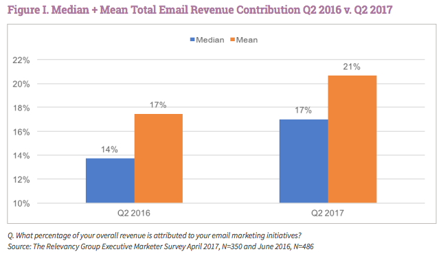email-revenue-share-advertising-statistics