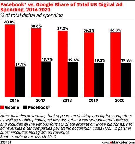 google-facebook-advertising-statistics