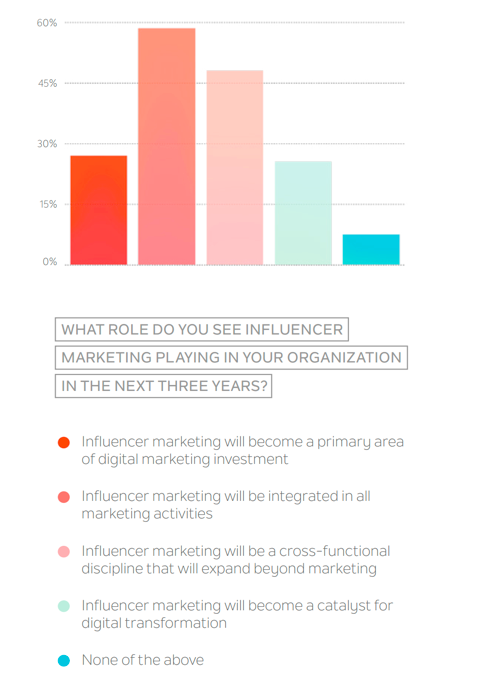 influencer-marketing-advertising-statistics