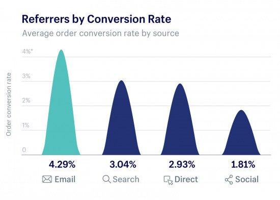 referrers-conversion-rate-advertising-statistics