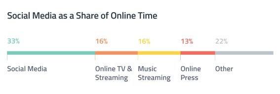 social-media-share-online-time-advertising-statistics