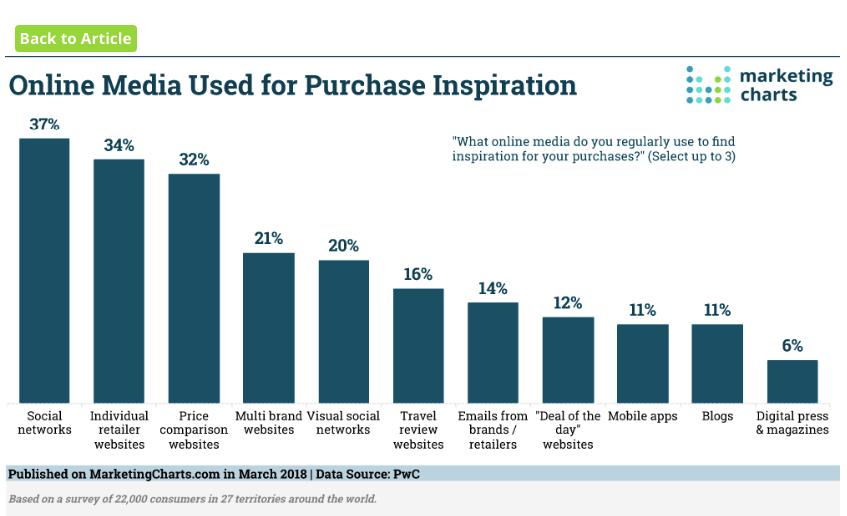 social-media-buy-advertising-statistics