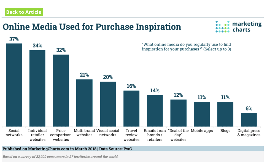 "2ed4a54198b6 37% of online shoppers say they use social media for ""purchase inspiration."""